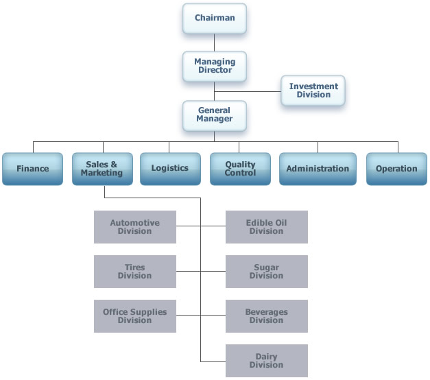 organization chart of a bakery Organizational structure management team the obra e-z management team  consists of the president and ceo, the cfo, and four directors: ken smitzhe.